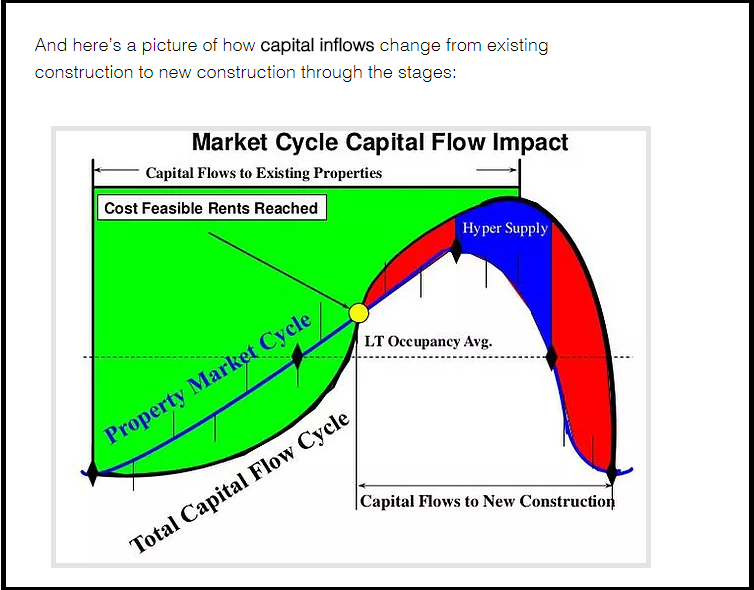 DC Fawcett Market Cycle Overview
