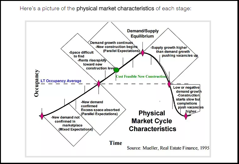 DC Fawcett Real Estate Physical Market Cycle